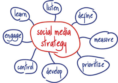 Strategie Social Media